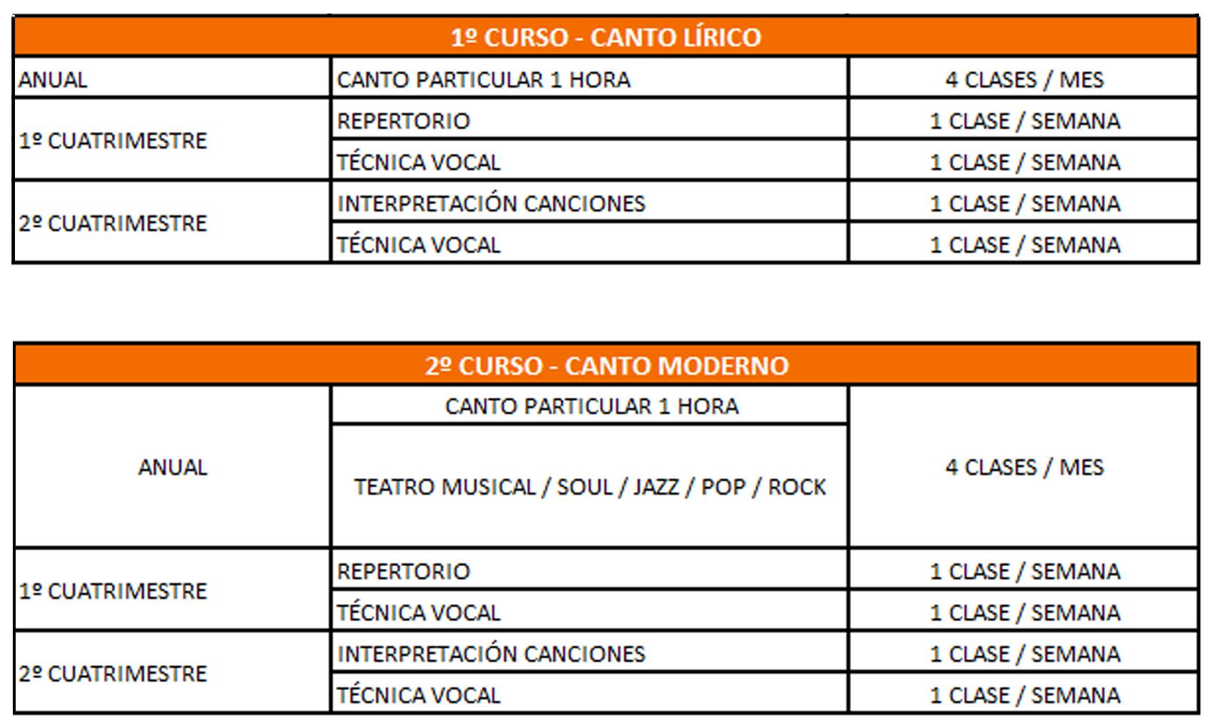 Módulo De Canto Profesional Centro Superior De Artes